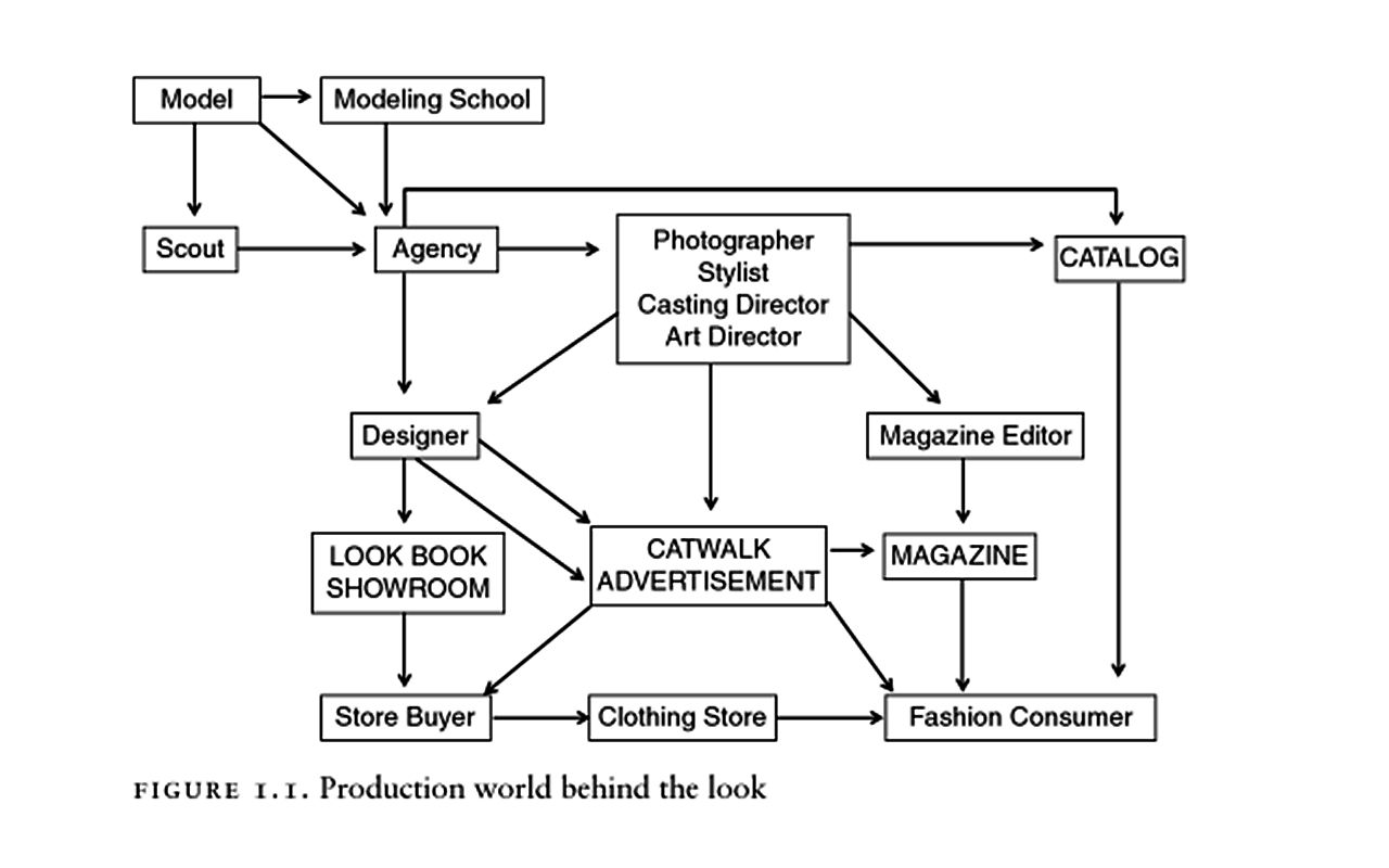 production-the-look